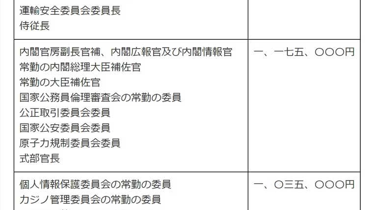 内閣広報官の俸給月額資料