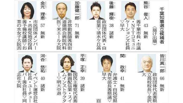 千葉県知事選挙2021候補者一覧.
